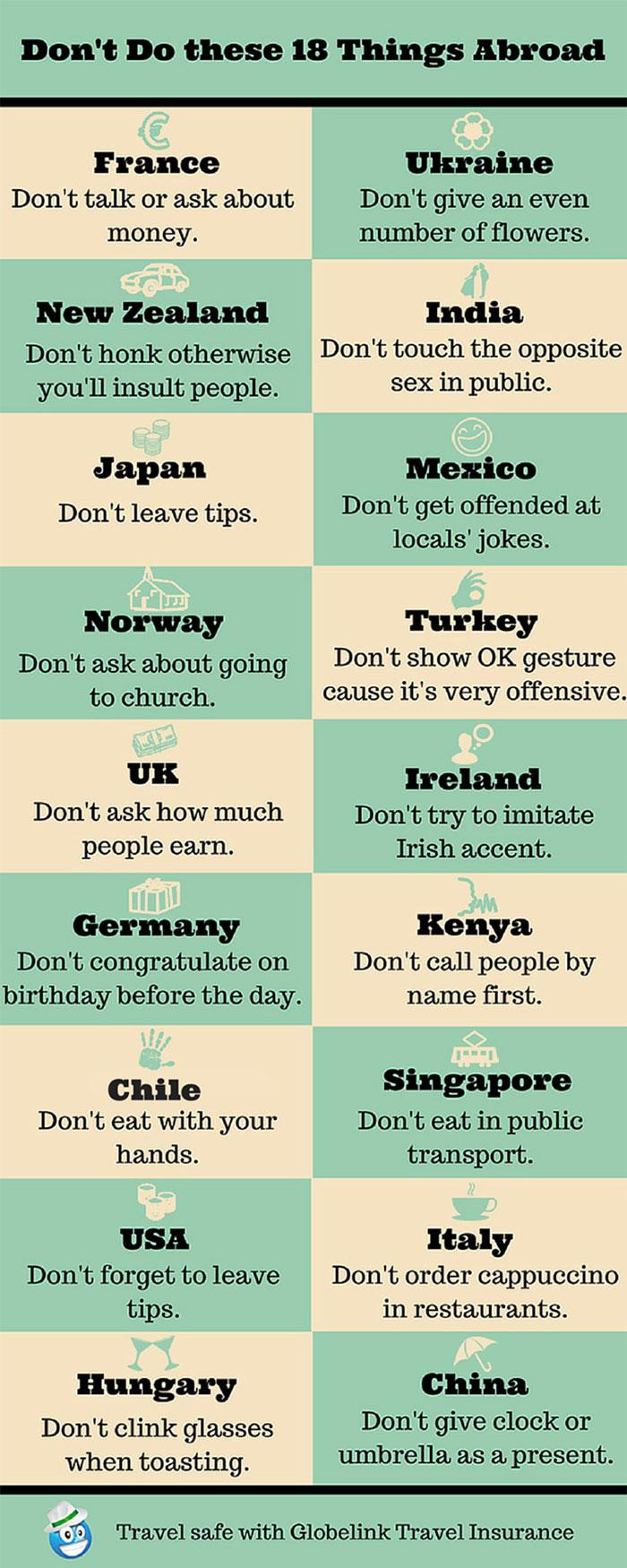 18 Things You Don't Do Abroad - Safe Travels
